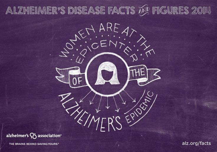 Source: http://www.alz.org/alzheimers_disease_facts_and_figures.asp